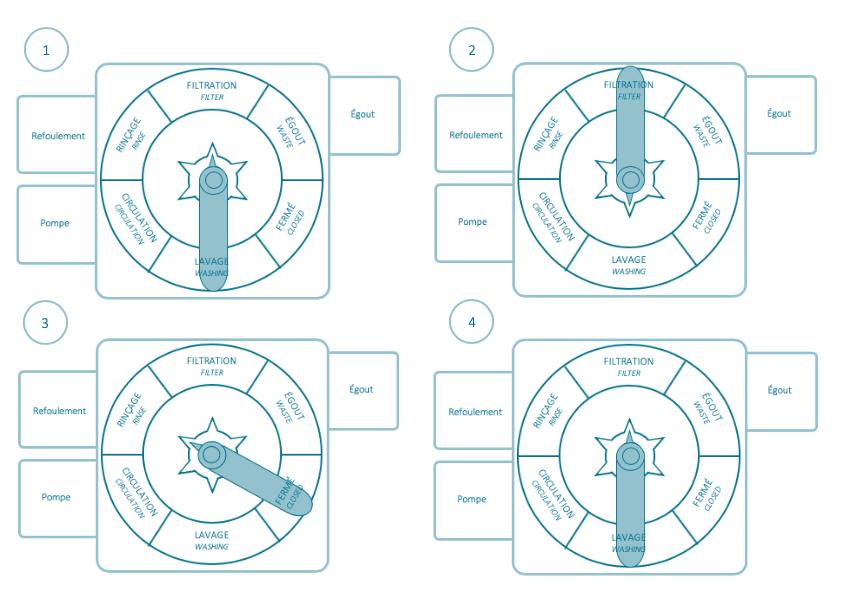 Différentes positions de la vanne 6 voies